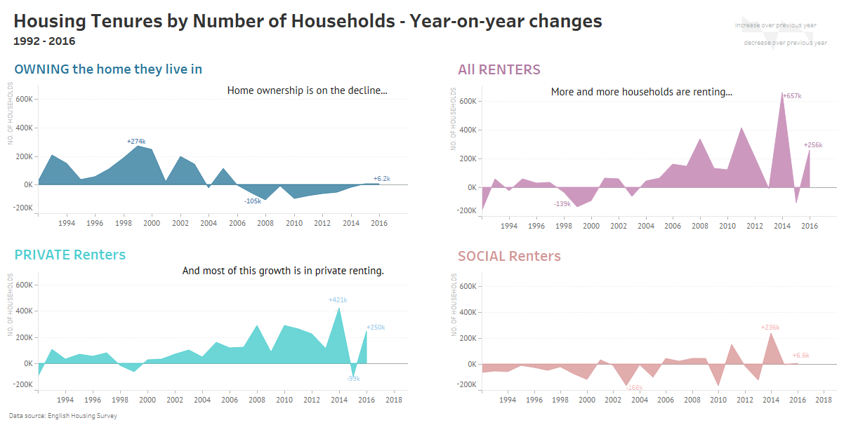 Workbook Home Ownership Versus Renting In England